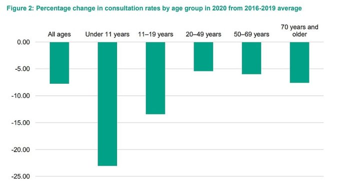 It found that children under the age of 11 had the most sustained decline (23 percent below the four-year average) in GP appointments.  The 11 to 19 age group also saw a sharp drop (13.4 per cent), most evident when the lockdown restrictions were in place.  Among older people, the effect was less significant, with consultations falling by 7.6 percent in 2020 relative to the four-year average.  But that still translates to millions of missed consultations.