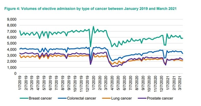 The report also found that thousands fewer people were admitted for cancer during 2020, warning that 'delays in these treatments are likely to result in poor health outcomes for patients'