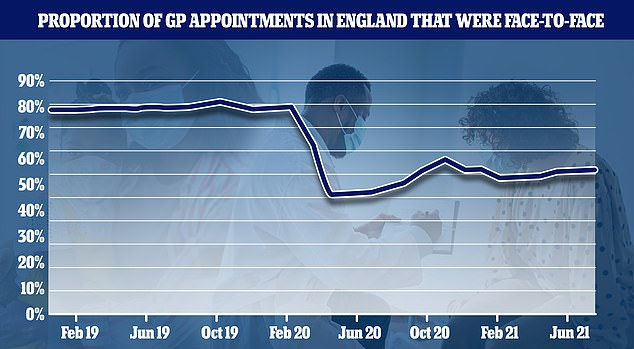 As of March 2020, around 80 per cent of all appointments across England were in person, but this dropped to 46.8 per cent last April and has not increased above 57 per cent since then.