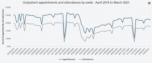 The graph shows: the number of outpatient appointments and attendance in England from April 2019 to March 2021