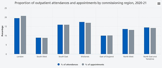 London had the highest outpatient activity, with both the highest number of appointments (21.2 million or 20.8 percent) and attendance (15.3 million or 19.5 percent).