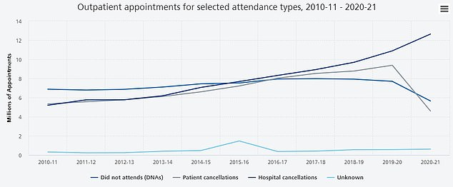 The graph shows: 12.6 million appointments canceled by hospitals (dark blue line) - highest on record