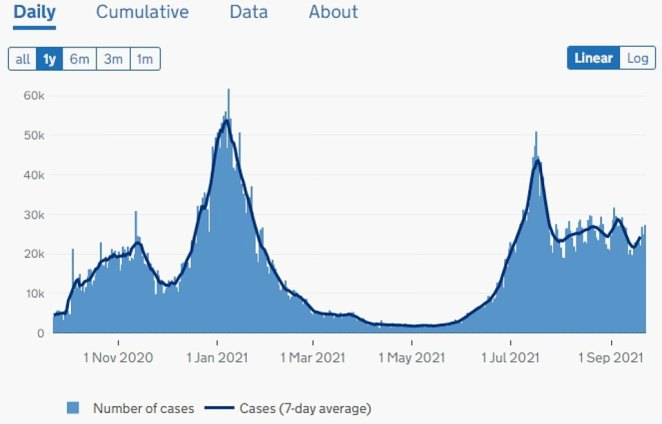 ENGLAND: The above graph shows Covid cases in England by date reported. The latest figures show the country's cases have surged by a quarter in a week after 27,317 were recorded today. It schools returned at the start of September