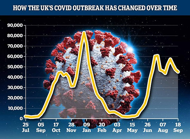 King's College London scientists estimated 45,081 people caught the virus every day in the week to September 18, down from 47,276 in the previous seven-day spell