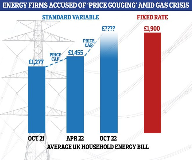 Average household bills in the UK are set to rise for 'standard variable' customers when the new price cap comes into force next month. The price cap, set by regulator Ofgem, will stop bills rising above £1,277 a year. Ofgem has already announced a further price cap rise for April next year, and this will see prices capped at £1,455. It is unclear whether the price cap will rise again the following October. Given the global uncertainty with wholesale gas prices, UK energy firms have today introduced 'fixed rate' deals up to £600 more than the £1,455 April cap, hoping customers fearful of ever-changing prices may prefer to a higher monthly tarriff, but one they are guaranteed will not fluctuate due to market forces - meaning families can accurately factor in energy costs into their household expenses. Setting the cost of a product way above the expected market value is known as 'price gouging'.
