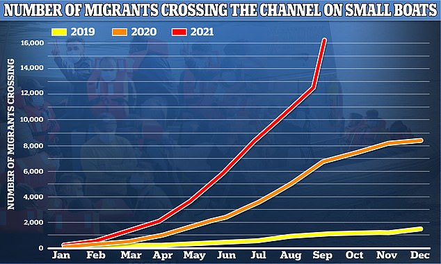 Pictured: A graph showing the number of migrants crossing the Channel on small boats since 2019. The figure has increased each year and reached 16,299 so far in 2021