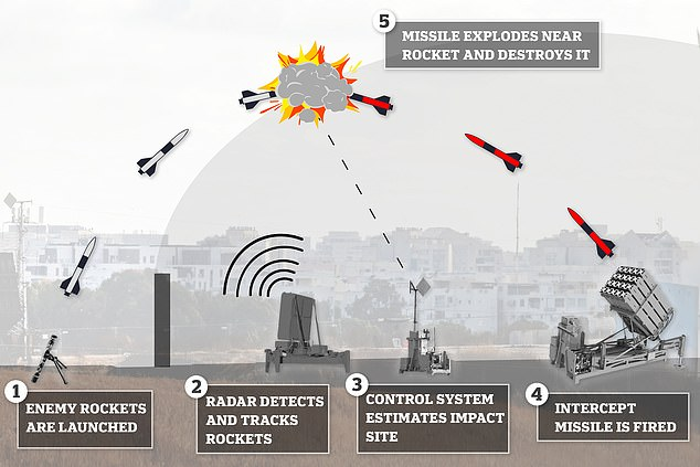 Israel's Iron Dome is partially supported by US funds and has been operational since 2011