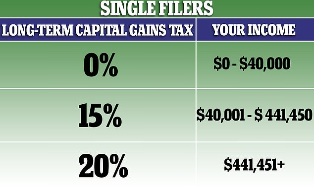 Biden's proposal would see the top rate of tax raised to 39.6 per cent on both income - their salaries - and capital gains tax - profits on investments including stocks. Meanwhile, the top rate of capital gains tax is currently 20 per cent, meaning the new proposal would see the amount taken from the most successful investors almost double