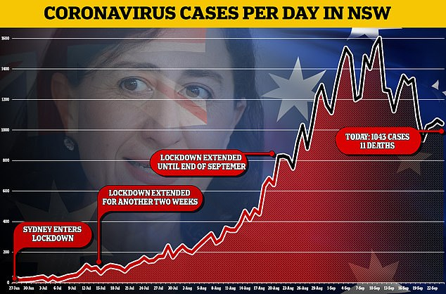 , New South Wales has recorded1,043 Covid-19 cases and 11 deaths, The Today News USA