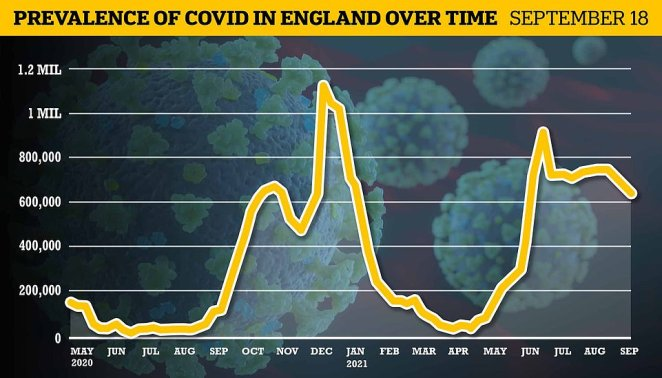 Office for National Statistics weekly surveillance report estimated 620,100 people had the virus on any given day in the week to September 18, down 11 per cent on the previous seven day spell (shown above)