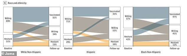 Although Hispanics were the ethnic group most likely to report getting vaccinated in 2020 at 71%, whites were actually the most likely to receive the jab at 51% by spring 2021.