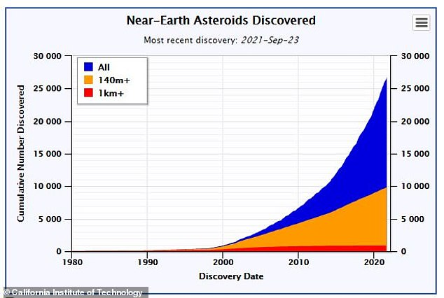 There are more than 26,000 near-Earth asteroids, according to NASA , though only about 10,000 of them are larger than 140 meters in size