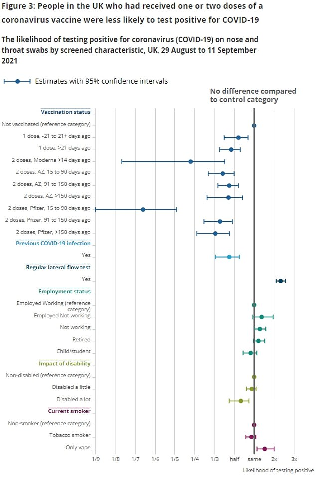 The above graph shows the estimated risk of testing positive for COVID by vaccination status, past COVID infection, employment, disability and smoking