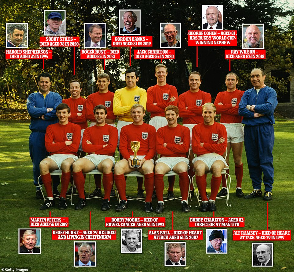 Hunt's death leaves just three surviving members of the England team that started the '66 World Cup final - Bobby Charlton (front row, far right), Geoff Hurst (front row, second from left) and George Cohen (back row, third from right)