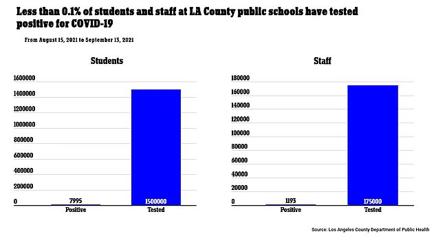 New data from the L.A. County Department of Public Health shows 1.5 million, or 0.5%, of a total of 7,995 students and 1,193 employees out of 157,000, or 0.7%, have tested positive for COVID-19, which officials say is a factor in this. there is evidence.  Covid transmission in schools is low