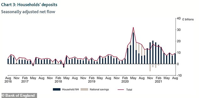 Deposits: A chart from the BOE showing the deposits of households since August 2016