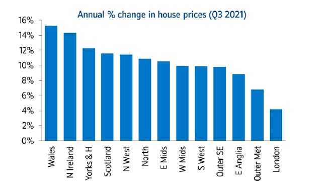 House prices in London and the surrounding area are rising at the slowest pace in the UK
