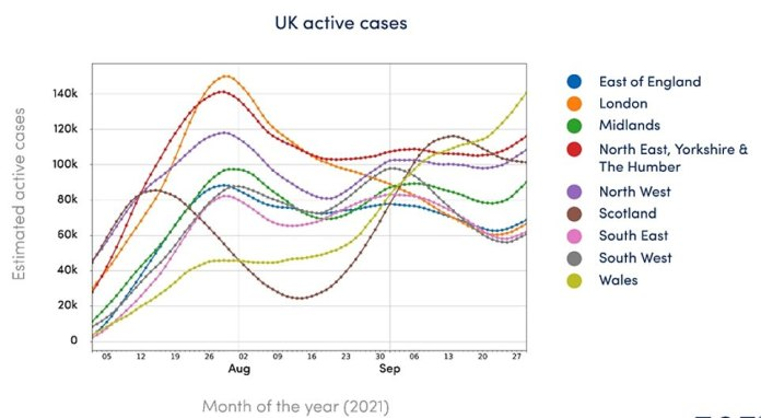 Cases of Kovid are increasing in all four countries of Britain.  The above graph shows that there are now more cases in Wales than in every region of England