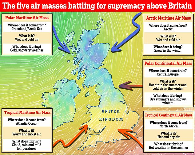 Which weather will we get? There are five main air masses that battle it out above Britain. They include the Polar Maritime, Arctic Maritime, Polar Continental, Tropical Continental and Tropical Maritime. A sixth air mass, known as the returning Polar Maritime, also affects the UK