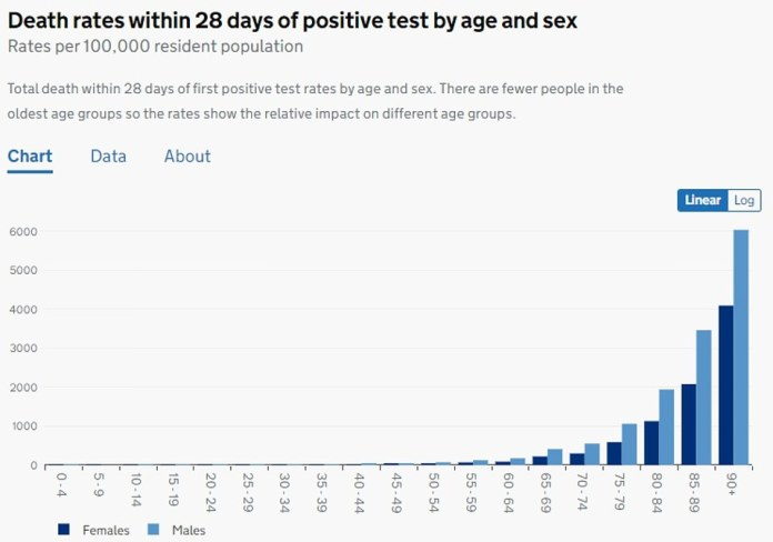 The latest official figures show that within 28 days of testing positive for the virus, 0.5 girls aged 10 to 14 will die from the virus per 100,000.  The figure for boys of the same age is 0.3 per 100,000.  Is