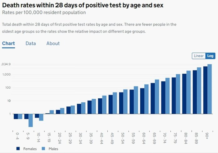 The graph shows the relative effect on different age groups and appears negative in people under 15 years of age as very few deaths have been recorded in the group