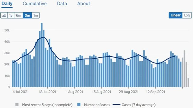 ENGLAND: Cases are rising gradually in England, which recorded 29,826 new infections