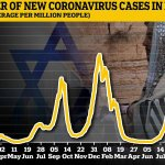 The booster effect? Israel's Covid infections plummet nearly THREEFOLD in a fortnight💥👩💥💥👩💥