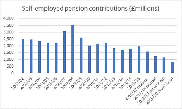Pension contributions paid by the self-employed have declined over the past two decades (Source: AJ Bell/HMRC)