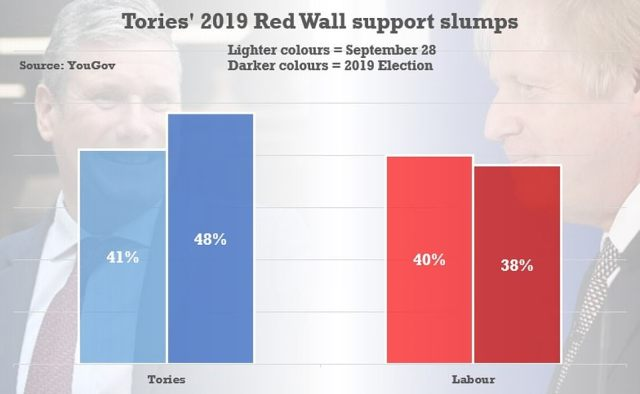 The in-depth YouGov research found backing for the Tories has plunged by seven points since the 2019 election