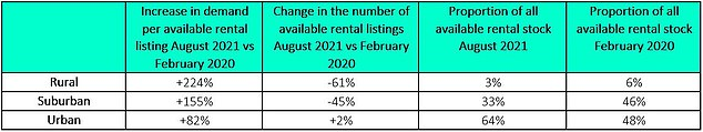 Only 3 percent of rental properties listed on Rightmove are now in rural locations