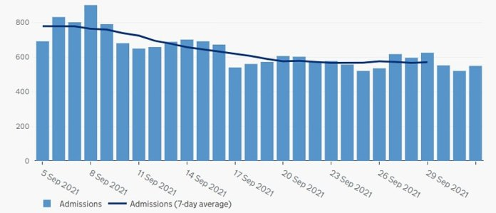 England's COVID hospital admissions (over last month): Coronavirus hospitalizations in England over the past month, also shows data