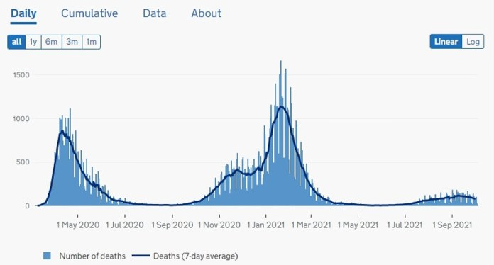 Deaths in England: The death toll from the coronavirus every day in England is now around 80, and has been falling over the past few weeks.  Last April there were 1,000 deaths in the first wave and 1,500 in the second wave in January