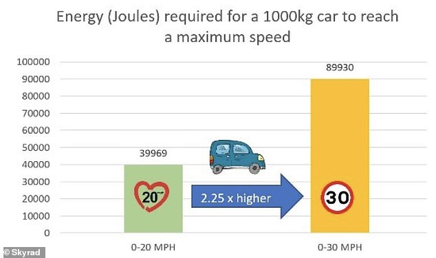 , Campaigners call on UK government to slash the speed limit from 30mph to 20mph in towns, The Today News USA