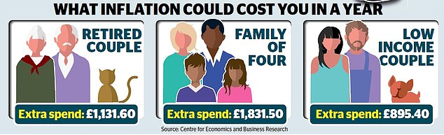 Exclusive research for the Daily Mail by the Centre for Economics and Business Research (CEBR) also yesterday revealed how inflation will cost the typical family of four an extra £1,800 by the end of this year. Meanwhile, a retired couple can expect to see living costs rise by more than £1,100, and a lower income couple could be stung by nearly £900