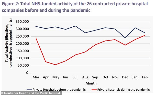 Private hospitals completed only two million NHS-funded planned procedures during the first year of the pandemic - 43 percent less than the previous year