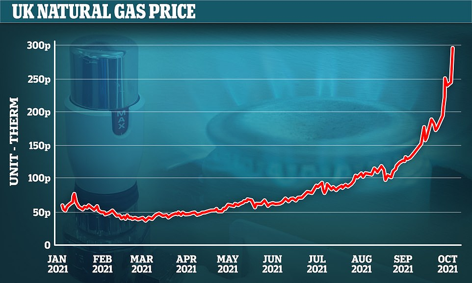 , Europe's gas crisis: How Biden handed Putin key bargaining chip, The Today News USA
