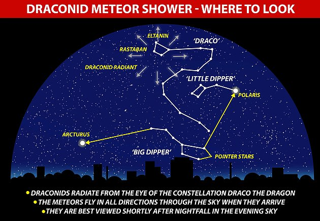 The Draconid meteor shower takes its name from the constellation of Draco.  It is best viewed in the evening, just after sunset.  Meteors fly in all directions in the sky when they come