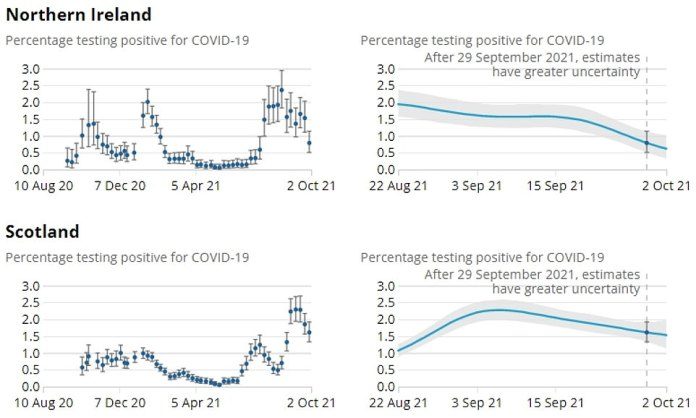 The graph shows ONS estimates for the proportion of people who tested positive in England, Wales, Northern Ireland and Scotland from 7 August to 2 October.  In the most recent week, cases rose by a fifth in England, remaining flat in Wales and falling in the northern.  Ireland and Scotland