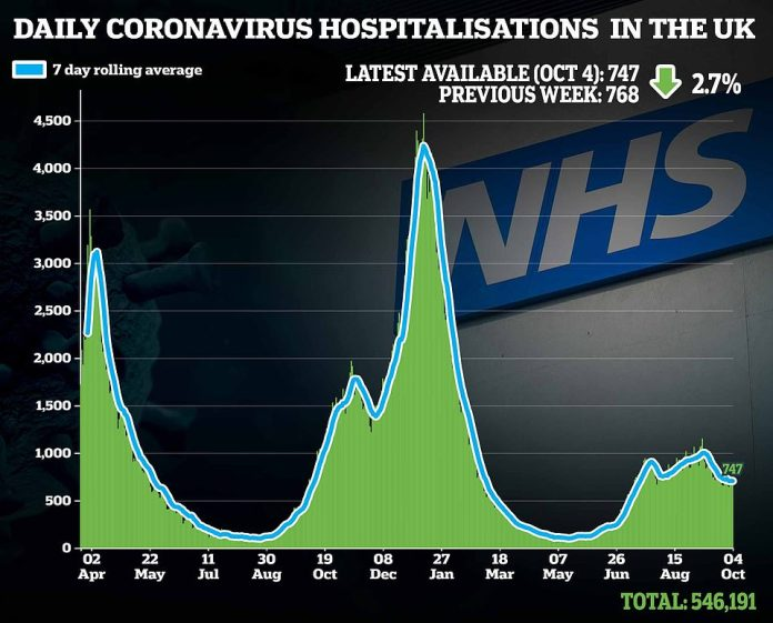 The number of hospitalizations due to Kovid infection has started to decline after the increase in September