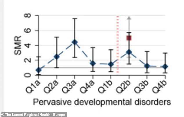 People with autism spectrum disorder (above) were five times more likely to die from the virus and 3.2 times more likely to have schizophrenia