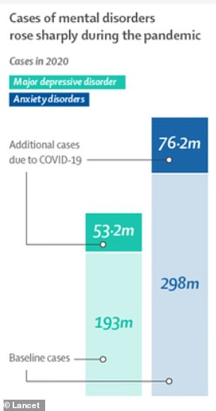 Globally, cases of anxiety and depression increased last year due to the pandemic.  Researchers found that covid caused a 28% increase in cases of depression and a 26% increase in anxiety