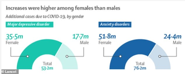 Women accounted for two-thirds of the increase in both conditions, and bore the brunt of last year's mental health impact