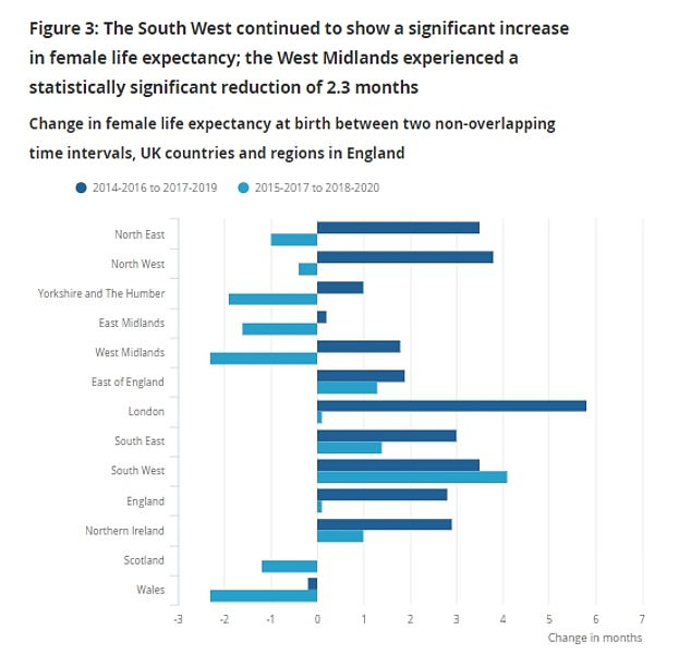The ONS report also showed that life expectancy for women in the north of England declined in 2018 to 2020 compared to the previous reporting period.