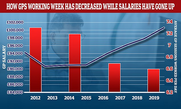 Over the past decade, the average number of sessions GPs work a day has decreased while their pay increases have increased.  In 2012 the average GP worked 7.3 sessions a week, but this has now dropped to 6.6 per week, which is equivalent to three days of work a week.  Average GP income increased by over £6,000 over the same period.  A GP's daily work is divided into sessions.  According to the NHS, a full-time GP works 8 sessions a week, composed of two sessions a day, usually starting at 8am and ending at 6.30pm, although these hours can vary .