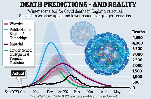, Demands for herd immunity, a prediction of 500,000 Covid deaths… how could they call it Sage?, The Today News USA