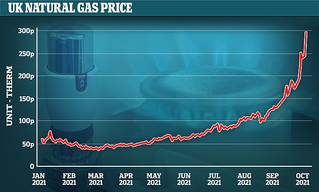 The price of natural gas in the UK market has risen in recent weeks and remains high
