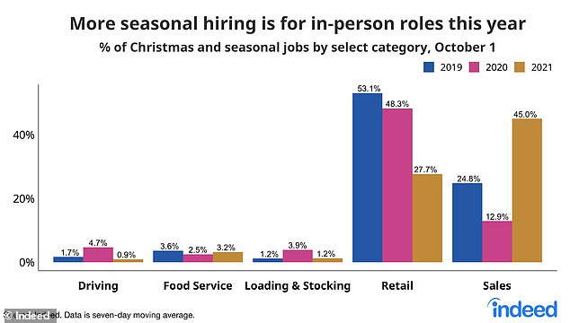 In demand now: A chart from Indeed showing how demand for in-person seasonal roles has shifted