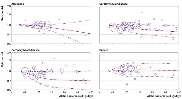 The graphs show howalpha-linolenic acid (ALA) – an omega-3 found in plants such as soy beans, nuts and flax seeds – intake affects the risk of death from all causes (top left), cardiovascular disease (top right), coronary heart disease (bottom left) and cancer (bottom right). A high intake of ALA was linked with a 10 per cent drop in risk of death, 11 per cent decline in the chance of dying from coronary heart disease and an eight per cent drop in the risk of dying fromcardiovascular disease. However, the findings suggest the seeds could be linked with a slight uptick in risk from cancer, but cautioned more studies would be needed to confirm this