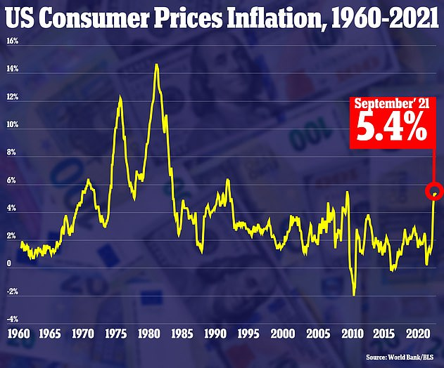 The consumer price index rose 5.4 percent in September from a year ago, up slightly from August's gain of 5.3 percent and matching the increases in June and July