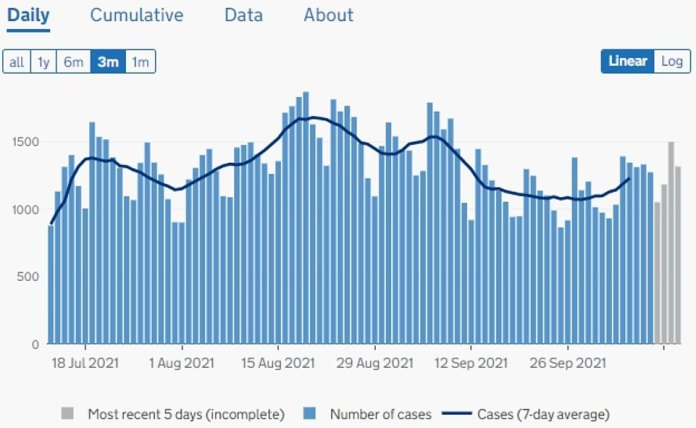Northern Ireland: 1,471 more cases reported in last 24 hours.  Transitions have been flat across the country